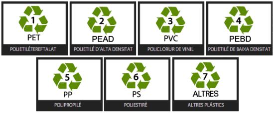 Tipus de plàstic