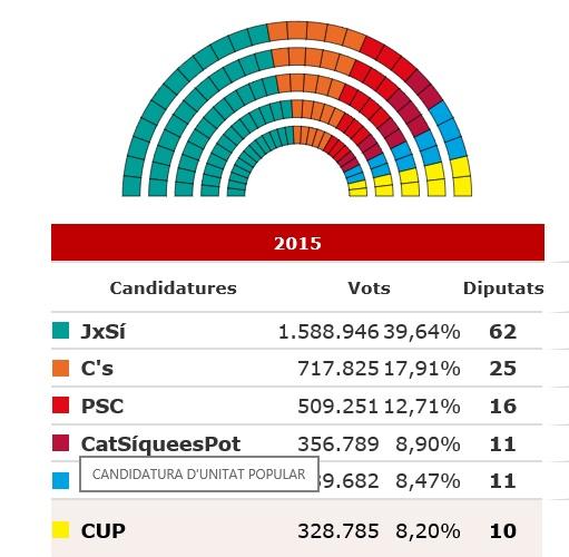 resultats Eleccions Generalitat 2015