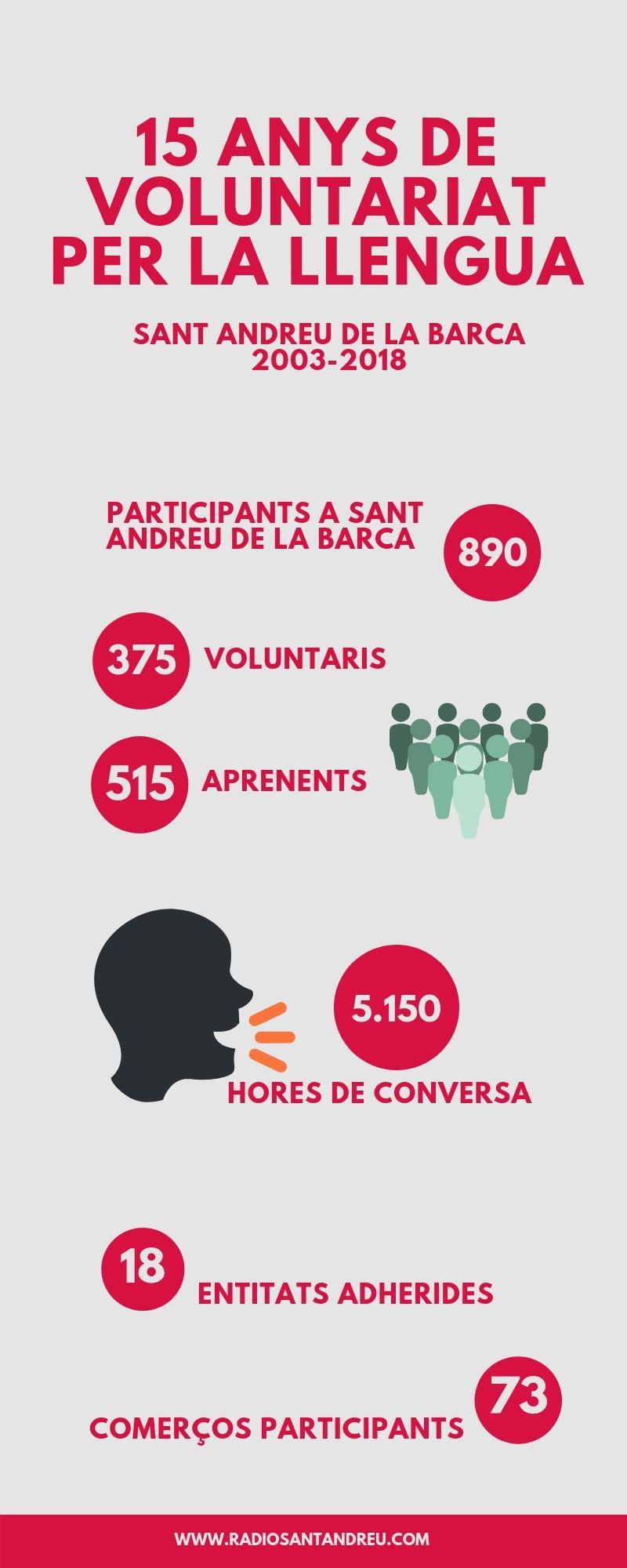 Voluntariat per la Llengua SAB