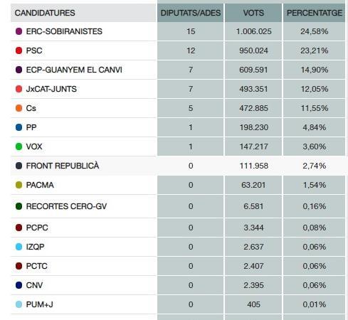 resultats Catalunya
