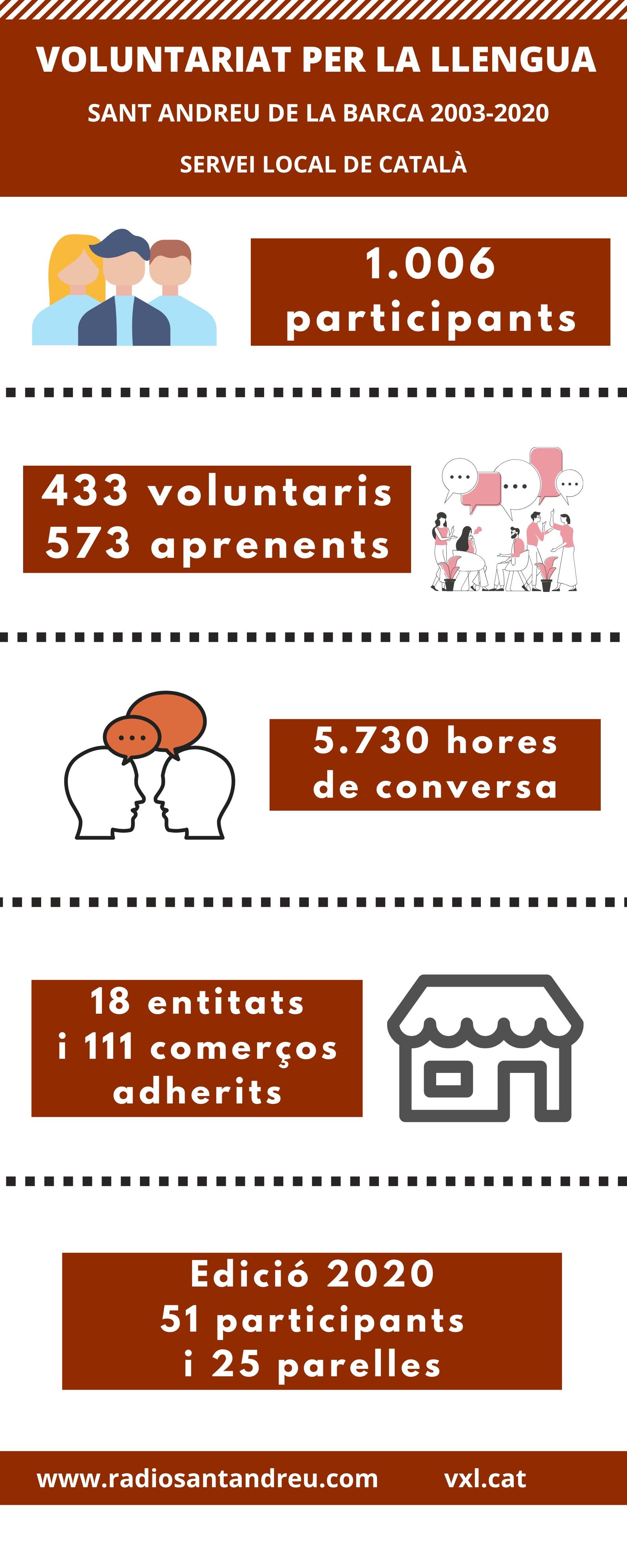 voluntariat per la llengua 2020